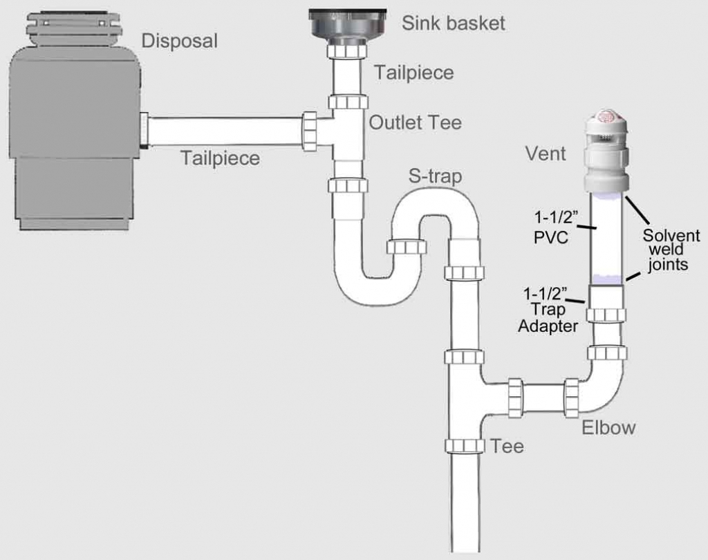 Amazing Double Sink With Dishwasher Plumbing Diagram Ideas - Sidecrutex regarding High Quality Kitchen Sink Diagram