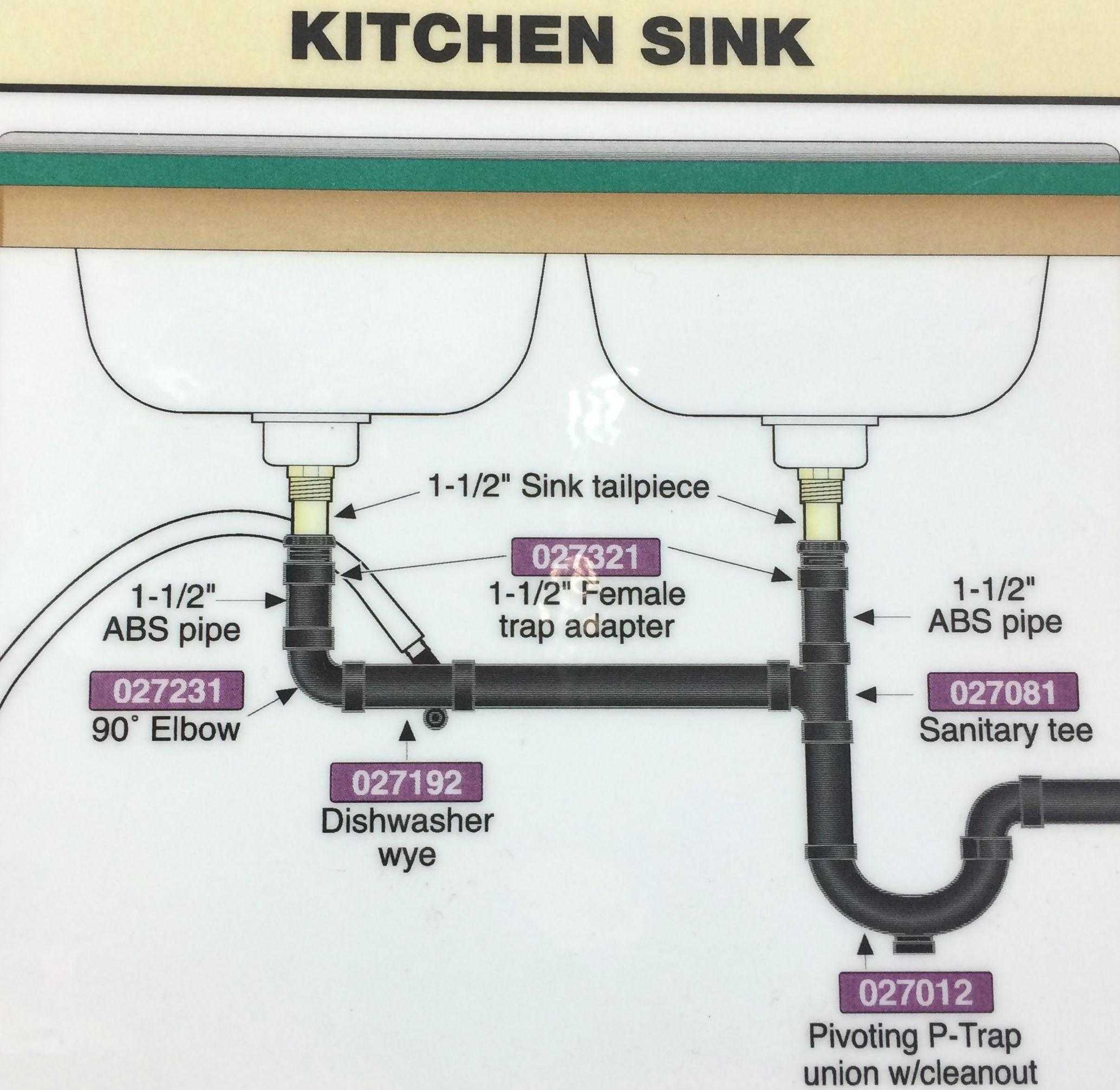 Amazing Outstanding Kitchen Sink Drain Parts Trends And Basket Tube Line pertaining to High Quality Kitchen Sink Diagram