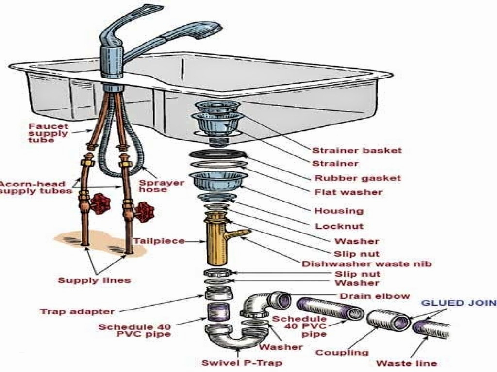 Beautiful Kitchen Sink Drain Assembly Unique Kitchen Sink Drain Parts Diagram in High Quality Kitchen Sink Diagram