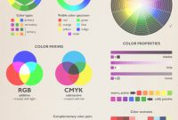 Cool Color Theory Poster Best Infographics For Web Designers Color Theory with New Complementary Colors List