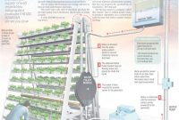 Elite The First Vertical Farm Showdown: Why You Need To Know What's intended for Inspirational Vertical Farming Technology