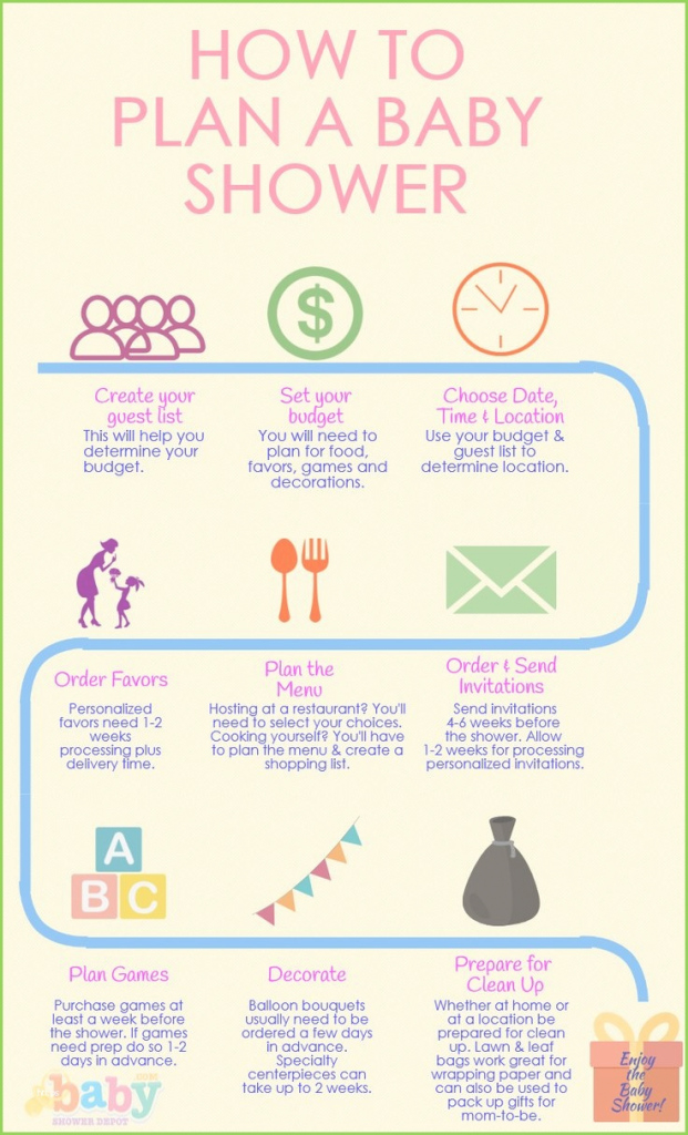 Elite Who Plans A Baby Shower Pleasant 7 Baby Shower Planning Checklist in When To Have Your Baby Shower
