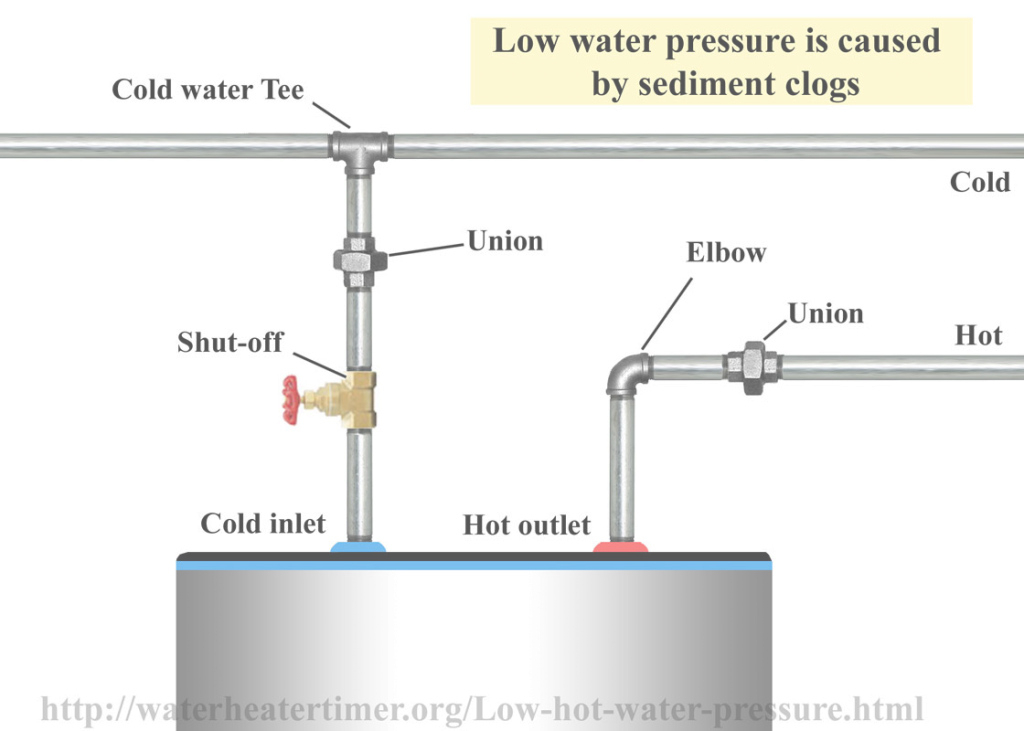 Epic 44 Best Of Elegant Water Pressure Low In Kitchen Sink Images within Low Water Pressure In Kitchen Sink