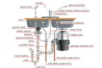 Epic Pipes Under Kitchen Sink Diagram Garbage Disposal Experimental Print in High Quality Kitchen Sink Diagram