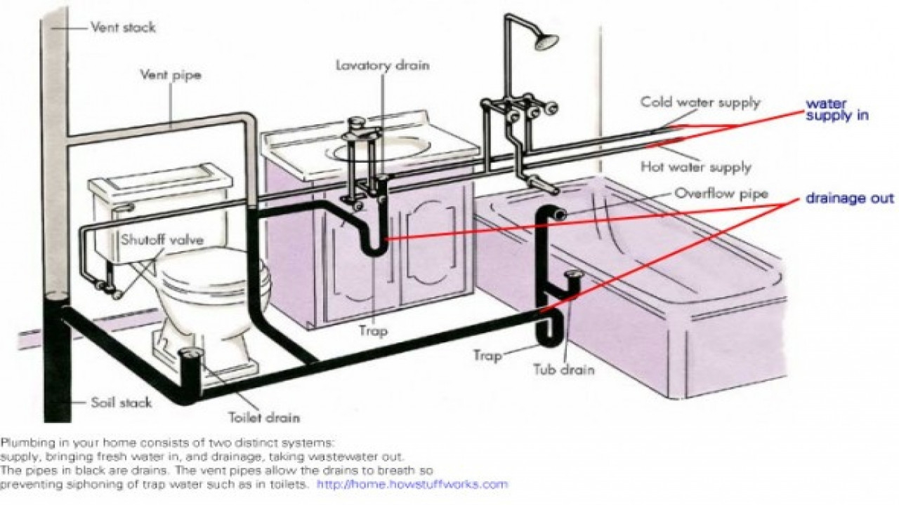 Fancy Bathroom Sink Drain Diagram Inspirational Kitchen Sinks Farmhouse for High Quality Kitchen Sink Diagram