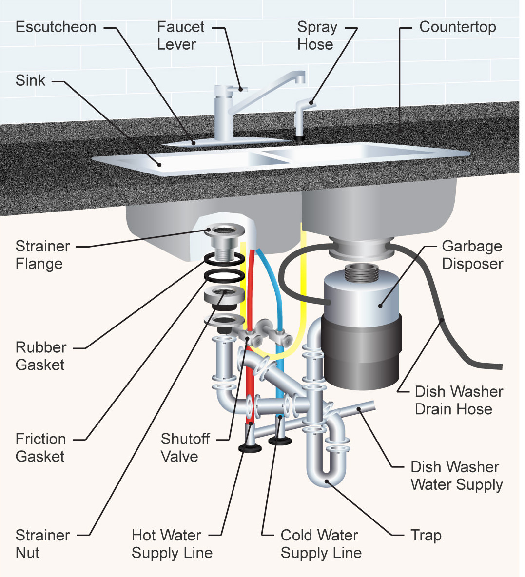 Fancy The 35 Parts Of A Kitchen Sink (Detailed Diagram) regarding High Quality Kitchen Sink Diagram