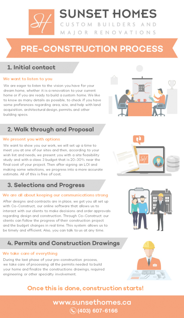Inspirational Home Design Checklist Phases Of Construction Process Building From throughout Beautiful Building Construction Process Step By Step Pdf