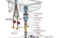 Lovely Kitchen Sink Plumbing Fresh Kitchen Sink Plumbing Diagram With pertaining to Kitchen Sink Diagram