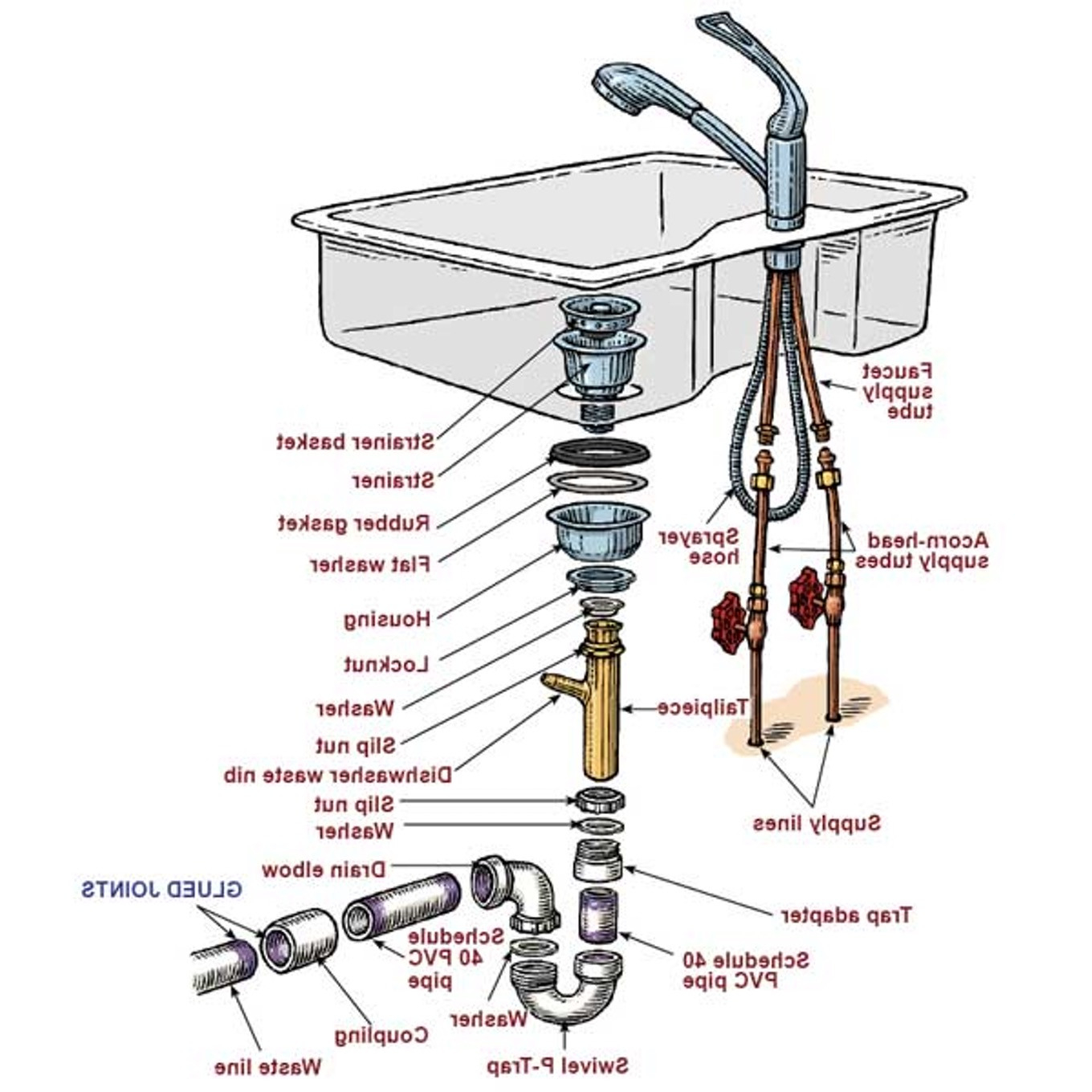 Lovely New Kitchen Sink Plumbing Diagram With Disposal Two Sink Parts Of A pertaining to High Quality Kitchen Sink Diagram
