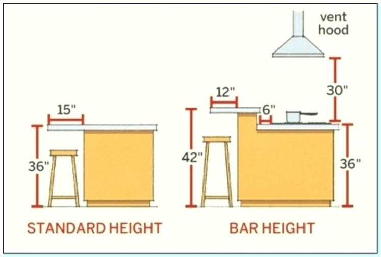 How Tall Is A Kitchen Counter - Trendyexaminer for Standard Kitchen Counter Height