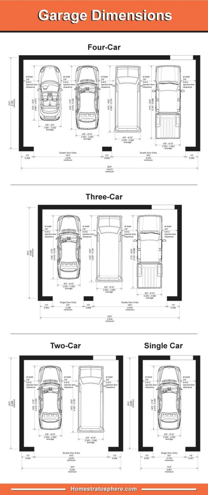 Standard Garage Dimensions For 1, 2, 3 And 4 Car Garages intended for 2 Car Garage Size