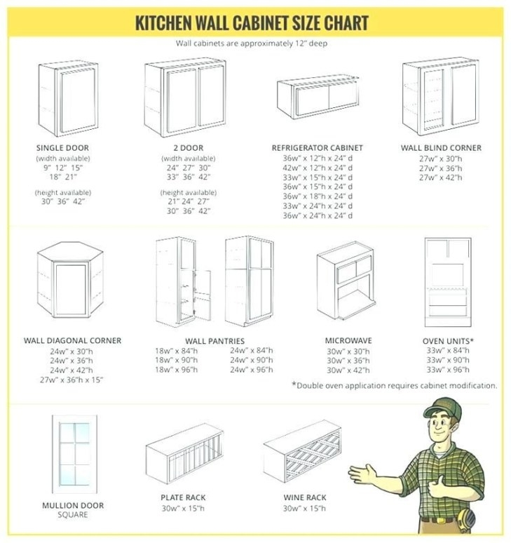 Standard Upper Cabinet Height Standard Wall Cabinet regarding Standard Kitchen Counter Height